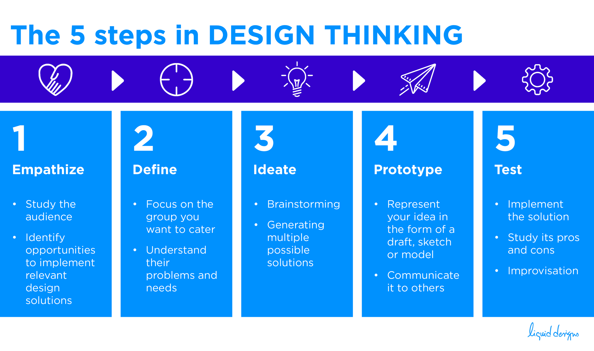 5 Steps in Design Thinking