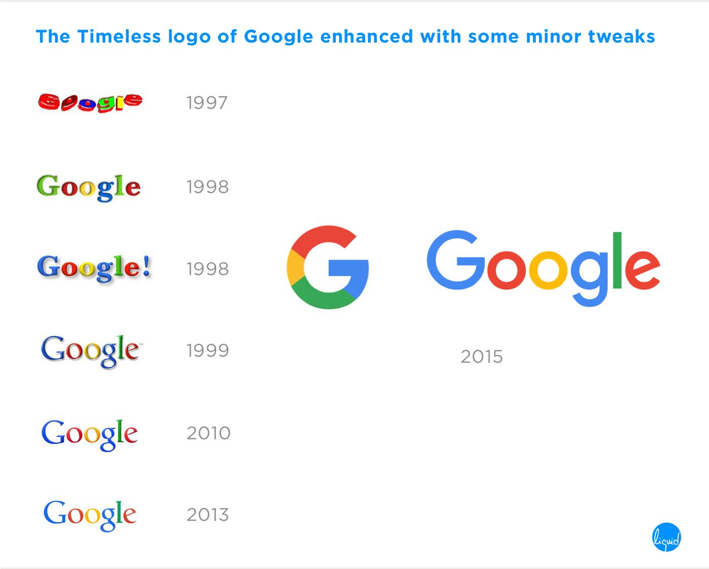 Brand Identity of Google