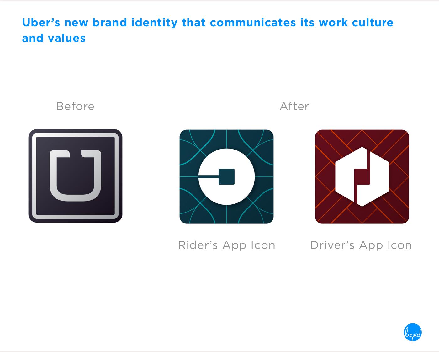 Brand Identity of Uber