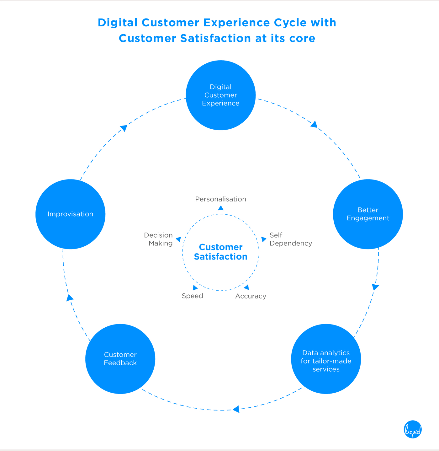 Digital Customer Experience Cycle with Customer Satisfaction at its core