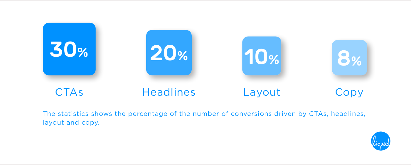 Percentage contribution of CTAs, headlines, layout, copy in conversions