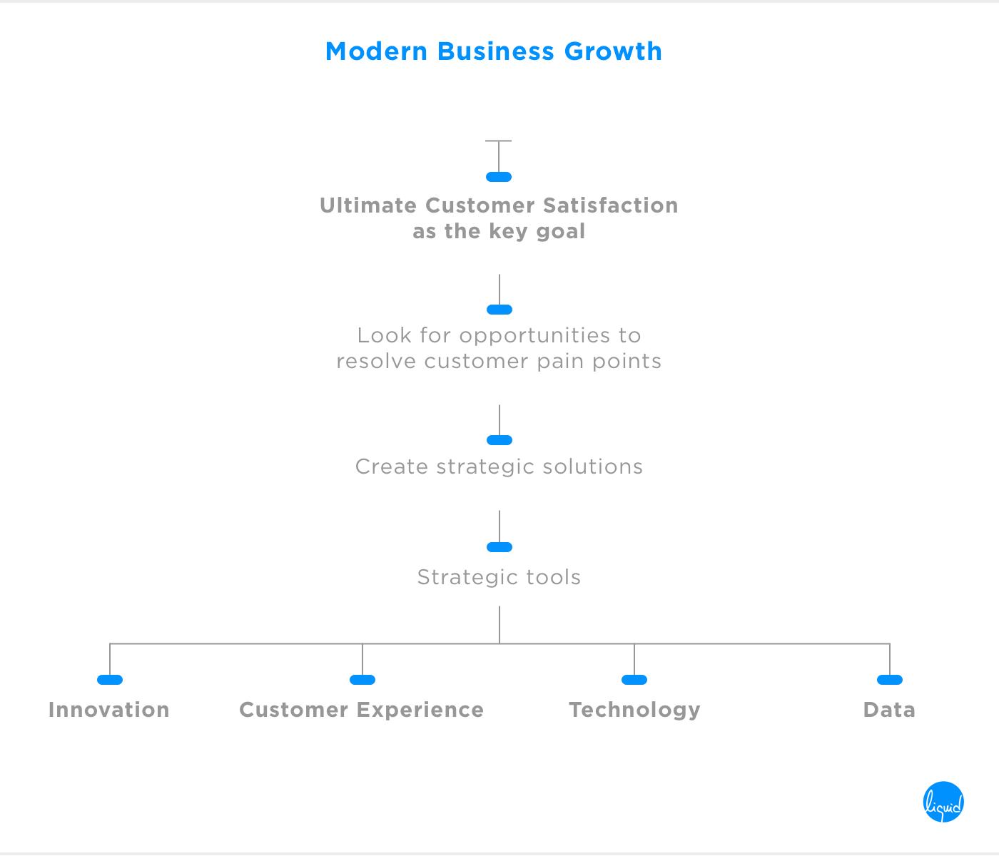 customer satisfaction modern business growth