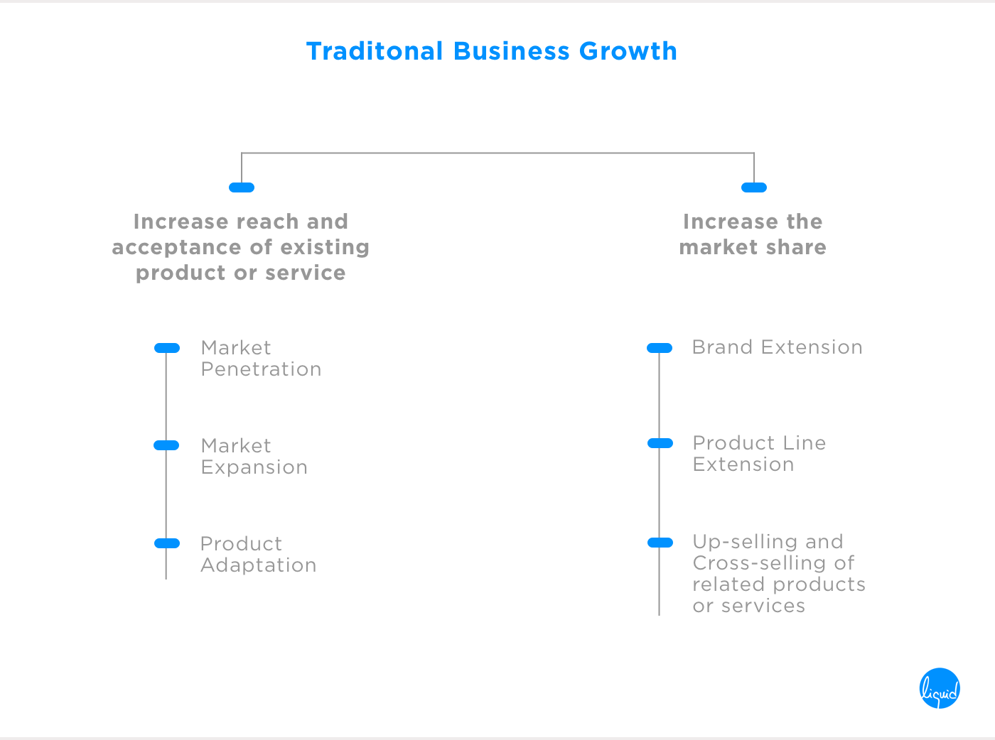 customer satisfaction traditional business growth